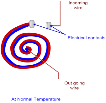 bimetallic thermostat having strip in coil form