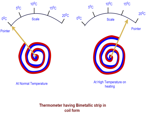 thermostat having bimetallic strip in coil form