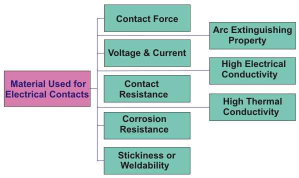 selection of materials used for electrical contacts