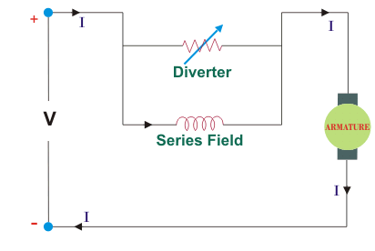 speed control of dc motor electrical4u field control of dc series motor
