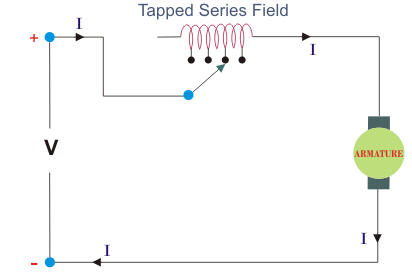 speed control of dc motor electrical4u tapped field control