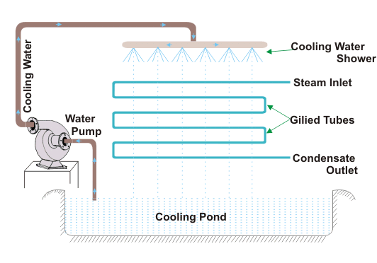 evaporate steam condenser