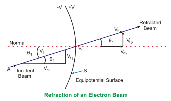 refraction of an electron beam
