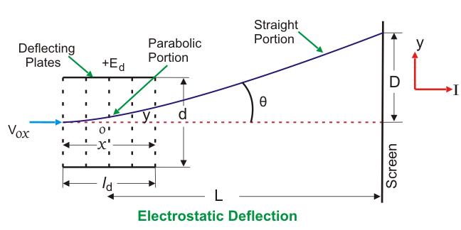 electrostatic deflection