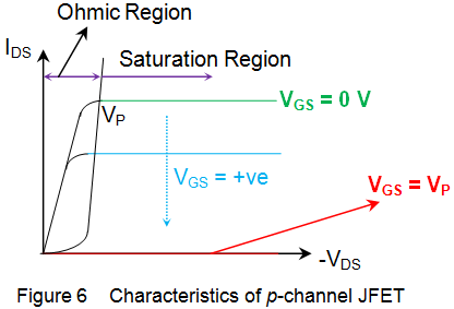 characteristics of p channel jfet