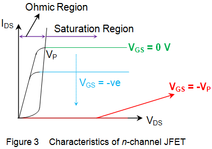 characteristics of n-channel jfet