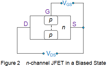 n channel jfet in a biased state