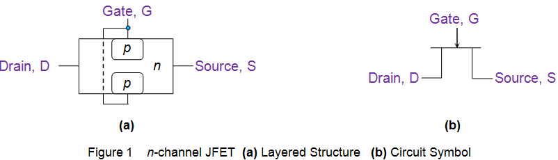 n channel jfet layered structure circuit symbol