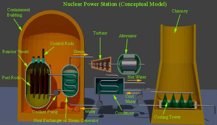 Nuclear power station or nuclear power plant neuclear power plant ccuart Choice Image