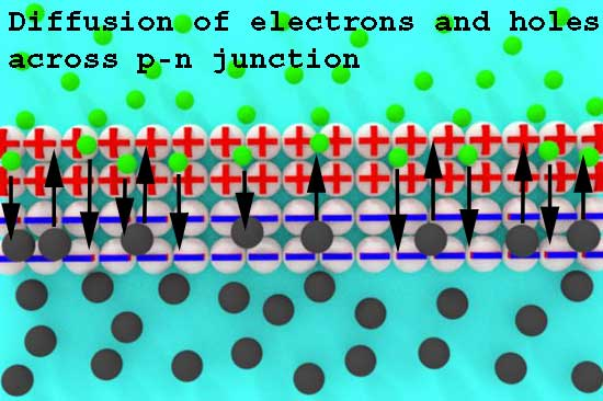 electrons and holes diffusion across p-n junction