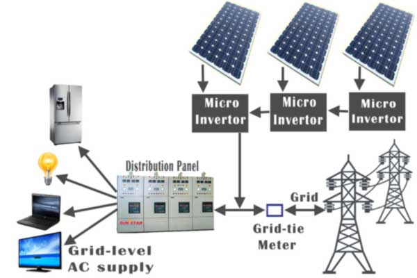 grid-tie system with multiple micro-inverters