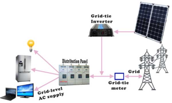 grid-tie system with single central micro-inverter