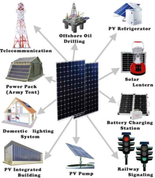 Application of Solar Electricity