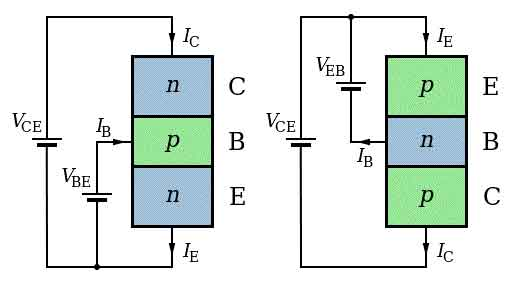 n-p-n and p-n-p bipolar junction transistor