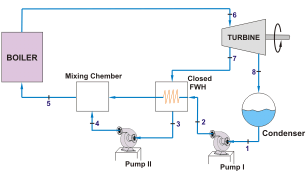 Rankine Cycle for Closed Feed Water Heaters and Rankine Cycle Cogeneration