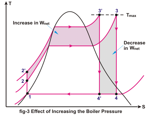 effect of increasing the boiler pressure