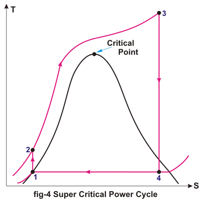 super critical power cycle