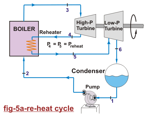 re heat cycle