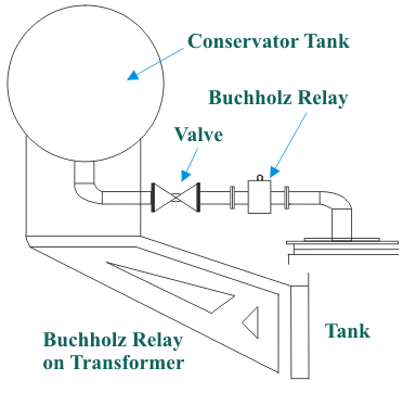 Buchholz Relay in Transformer Buchholz Relay Operation and Principle