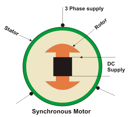 basic construction of synchronous motor