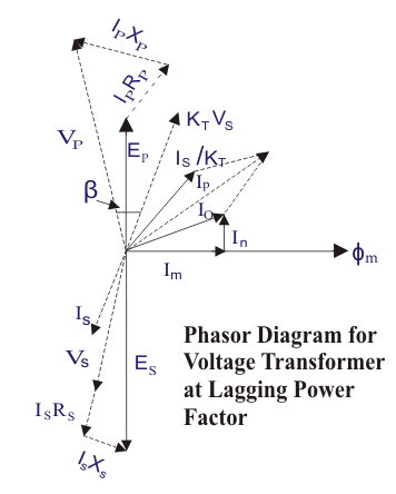 phasor diagram of Voltage Transformer