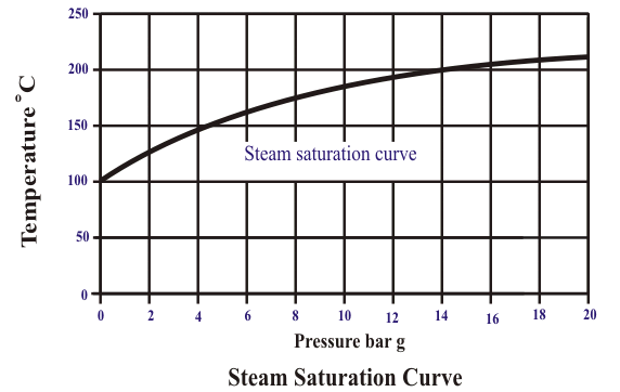 steam saturation curve