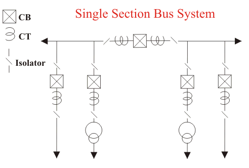 single section bus system