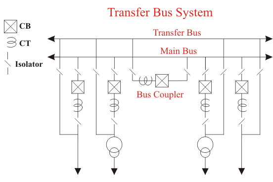 main and transfer bus system