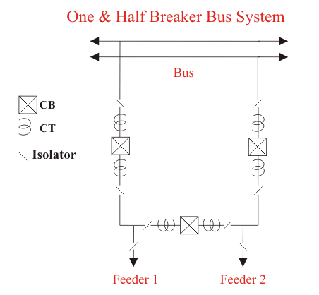 one and half breaker bus system