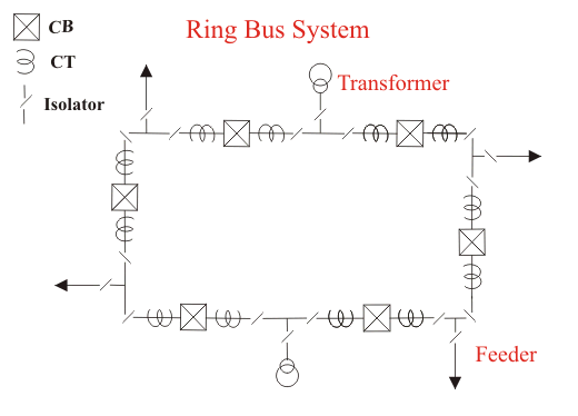 Electrical Bus System and Electrical Substation Layout | Electrical4U