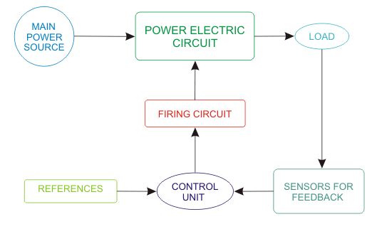concept of power electronics
