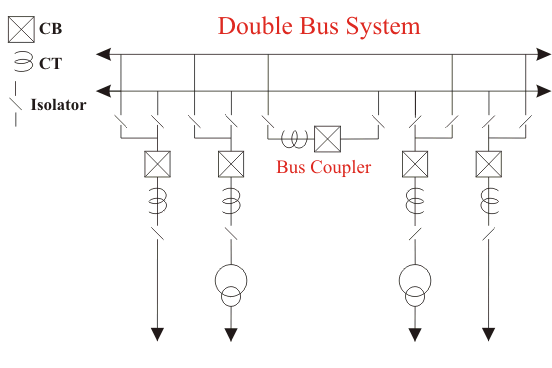 Electrical Bus System And Electrical Substation Layout