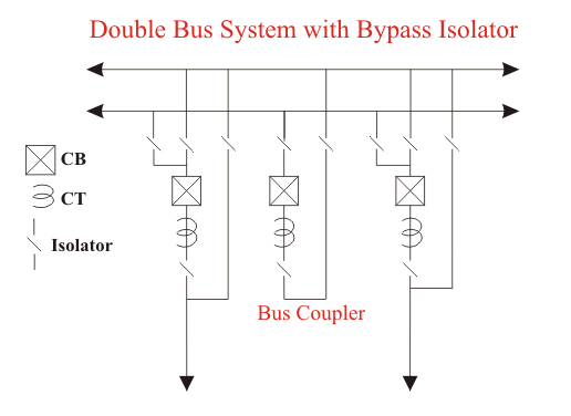 double bus with bypass isolator system