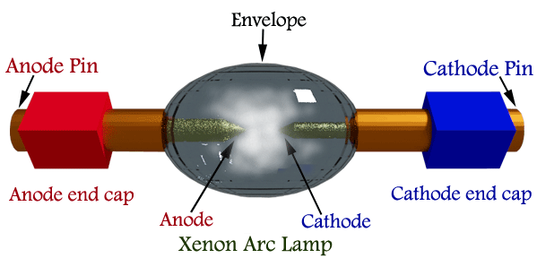 Xenon Arc Lamp