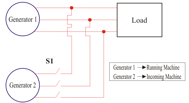 Parallel Operation of Alternator | Electrical4U on ac motor generator, ac generator design, generator exciter diagram, self powered generator diagram, ac generator exploded view, ac generator animation, simple generator diagram, generator wire diagram, ac generator head, electric generator diagram, ac generator voltage regulator, generator connection diagram, generator schematic diagram, ac schematic diagram, ac plug diagram, ford truck alternator diagram, diesel generator diagram, power generator diagram, ac installation diagram, automotive generator diagram,