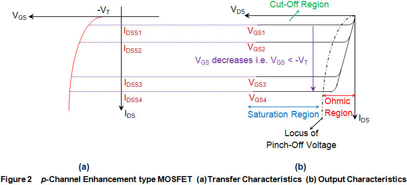p channel enhancement type mosfet