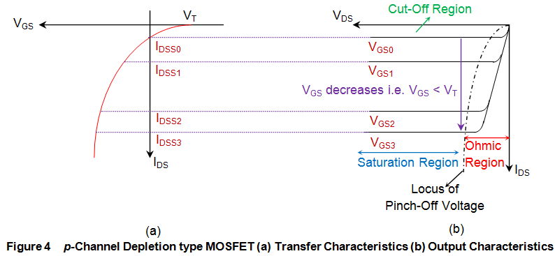 p channel depletion type mosfet