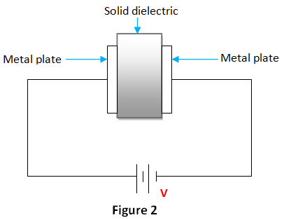dielectric material as an electric field medium