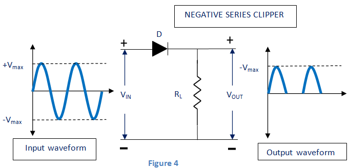 negative series clipper