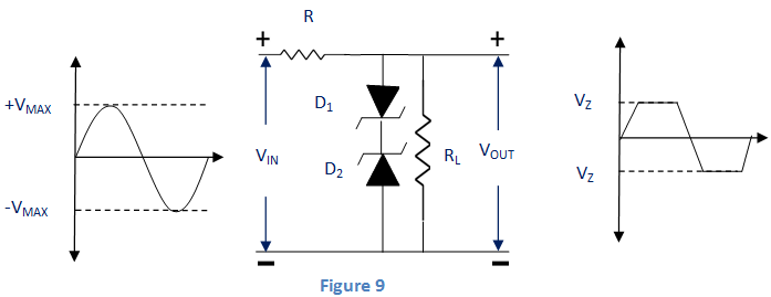 zener diode as a peak clipper
