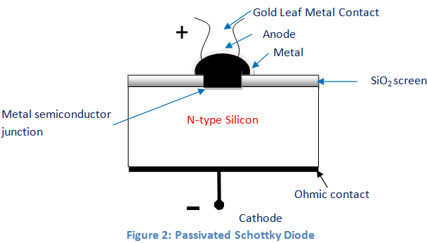 passivated schottky diode
