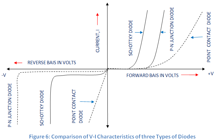 comparison of V-I characteristics of schottky diode