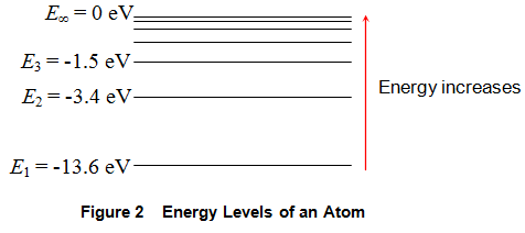 energy levels of an atom