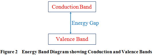 conduction valence bands