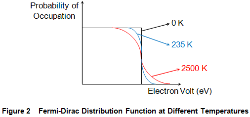 fermi dirac distribution function at different temperatures