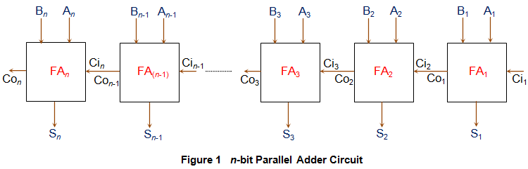 parallel adder circuit