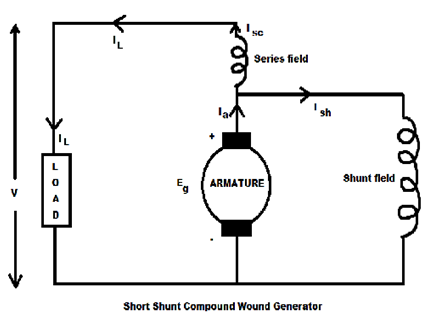 Dc generator circuit diagram of compound product wiring diagrams kbreee characteristic of dc compound wound generators rh kbreee blogspot com types of dc generators dc motor wiring swarovskicordoba Choice Image