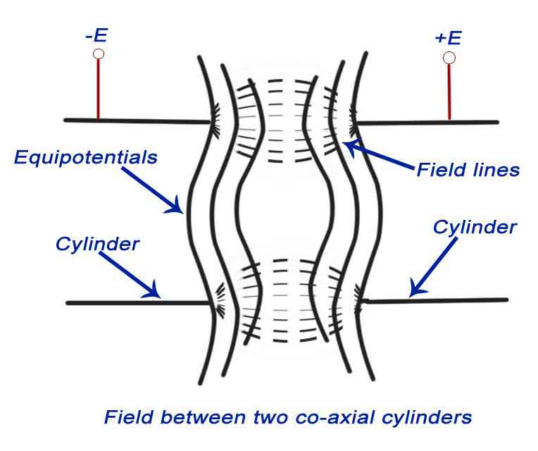 field between two co-axial cylinders