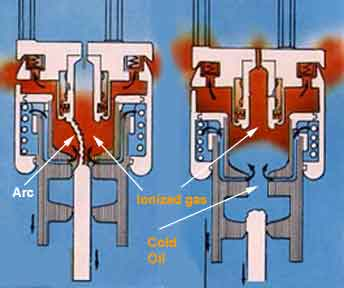 arc quenching in minimum oil circuit breaker