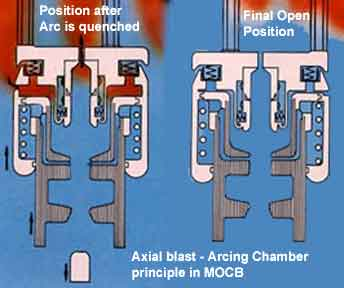 axial venting minimum oil circuit breaker